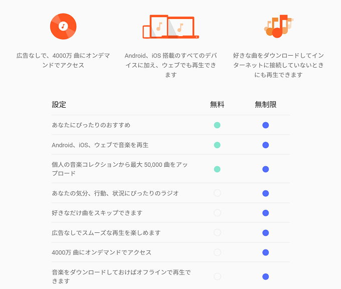 Google Play Music有料・無料